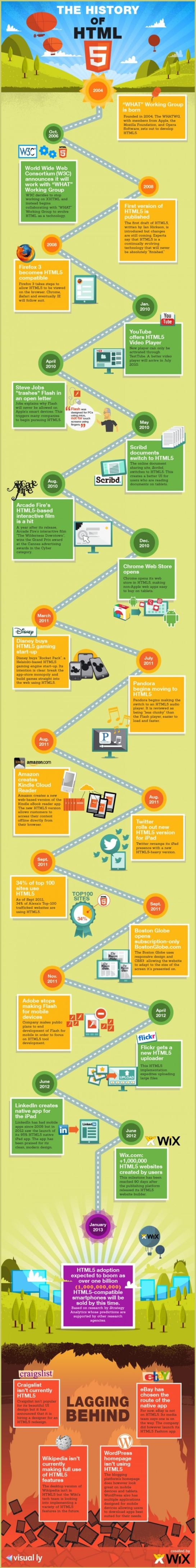 L'Histoire du HTML5 - AUTOVEILLE