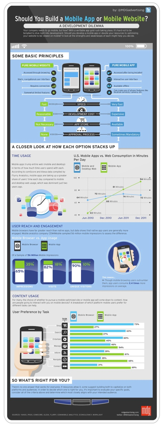 Application mobile VS Site mobile - AUTOVEILLE