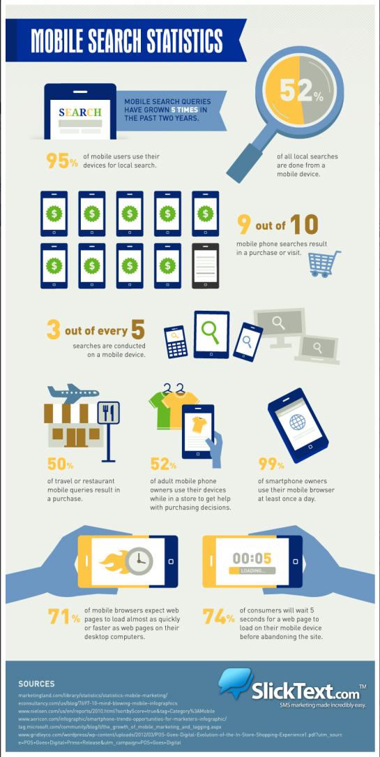 Statistiques du Search Mobile - AUTOVEILLE