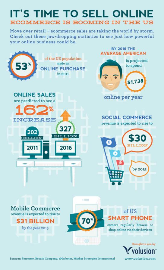 Passer au e-commerce en 2015 - AUTOVEILLE