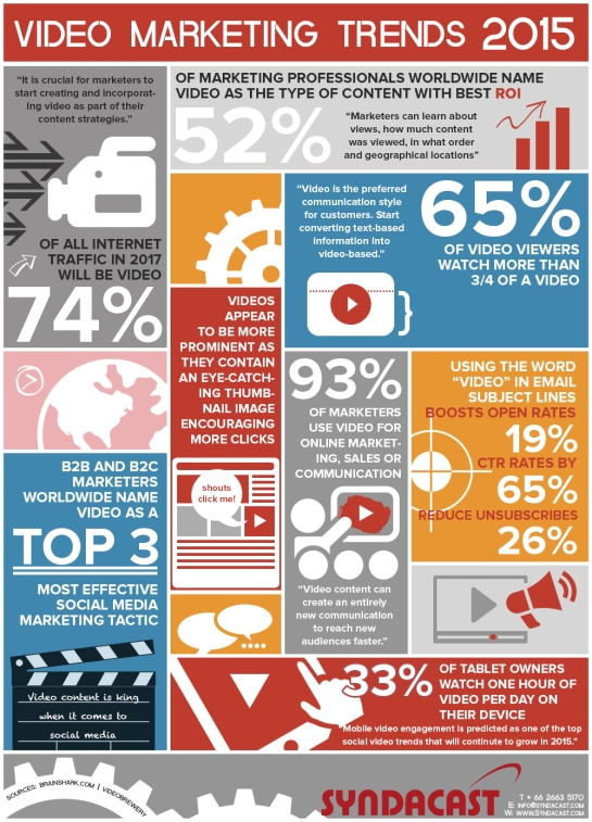 Video Marketing - Tendances pour 2015 - AUTOVEILLE