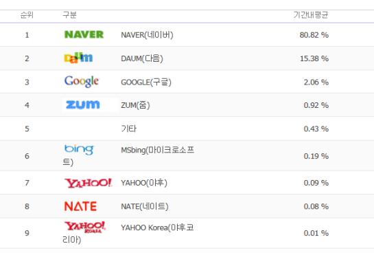 Parts de marché des moteurs de recherche coréens - AUTOVEILLE
