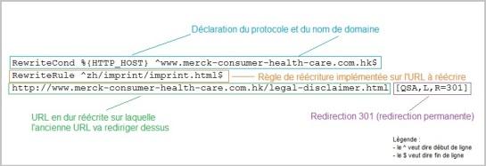 Réécriture d'URL avec htaccess et URL en dur - AUTOVEILLE
