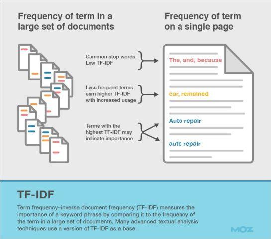 TF-IDF, mesure de fréquences de termes SEO - AUTOVEILLE
