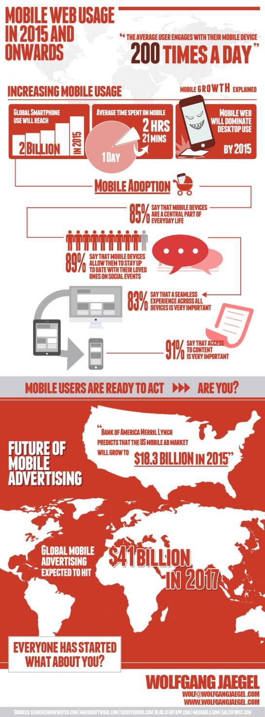 Usage des mobiles en 2015 - AUTOVEILLE