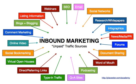 Définition de l'inbound marketing - AUTOVEILLE