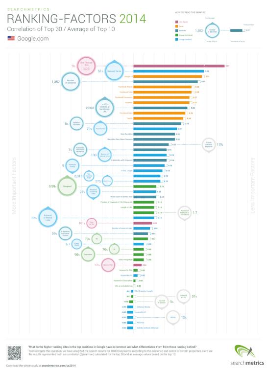 Infographie des facteurs de positionnements SEO en 2014 - AUTOVEILLE