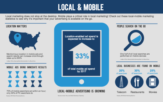 Référencement Local et Mobile Marketing - AUTOVEILLE
