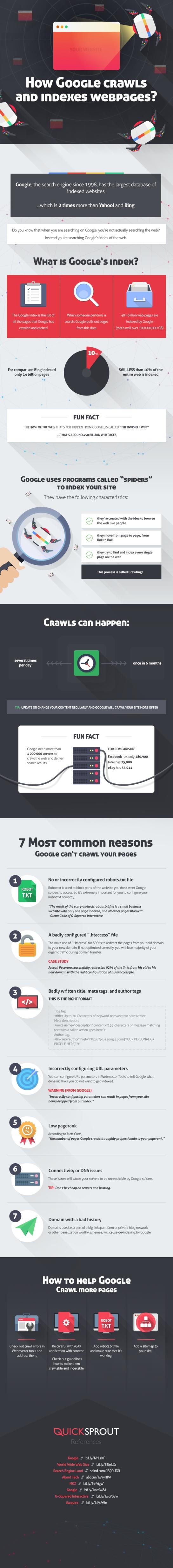 Comment Google crawle t-il et indexe t-il un site web ?  - AUTOVEILLE