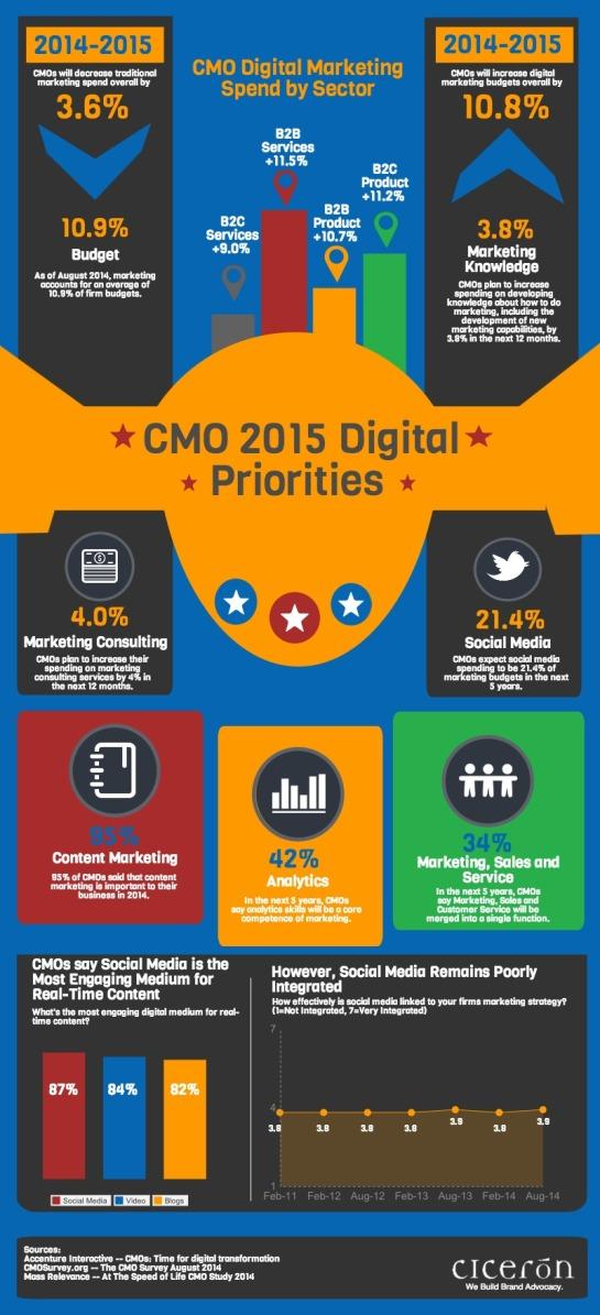 Priorités des CMO en 2015 - AUTOVEILLE