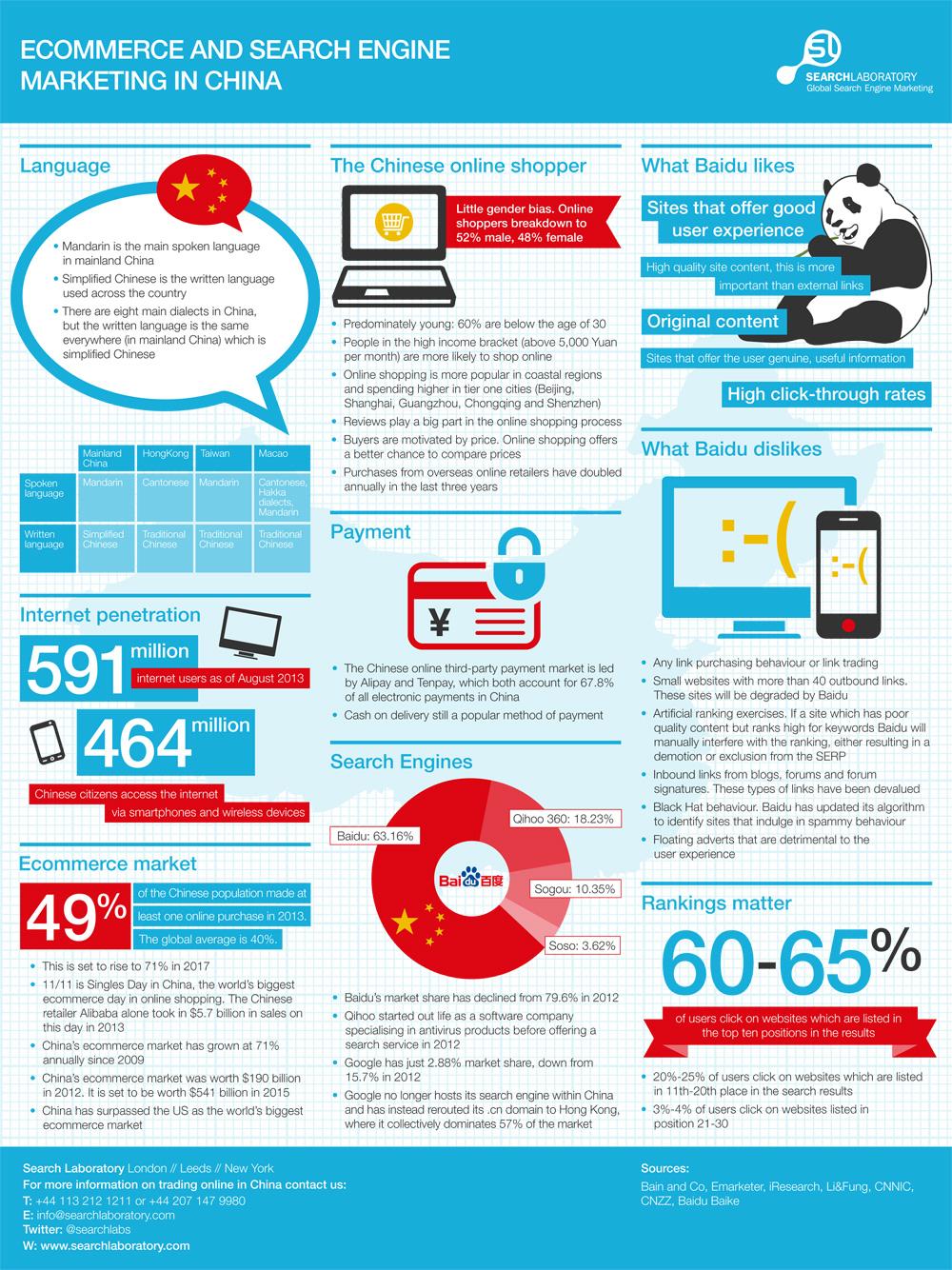 E-commerce chinois et SEO Baidu 2014 - 2015 - AUTOVEILLE