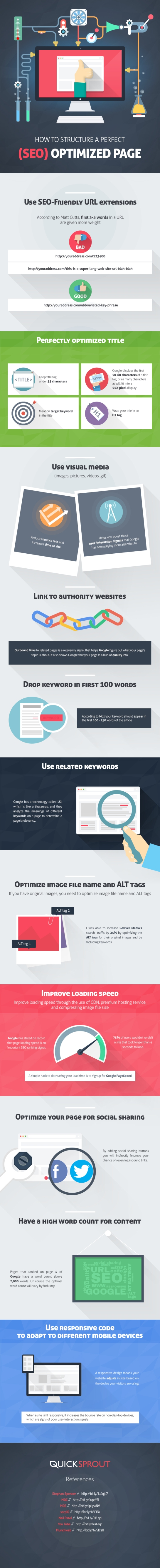 Structure d'une page SEO-friendly - Infographie