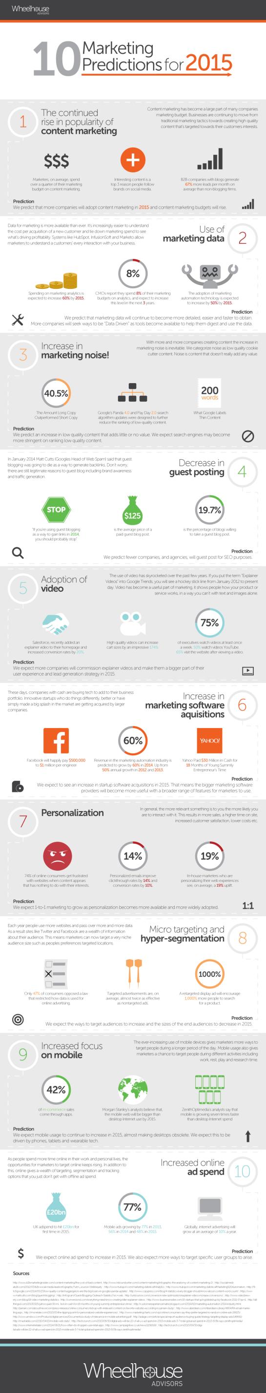 10 prédictions et tendances en Marketing pour 2015 - AUTOVEILLE