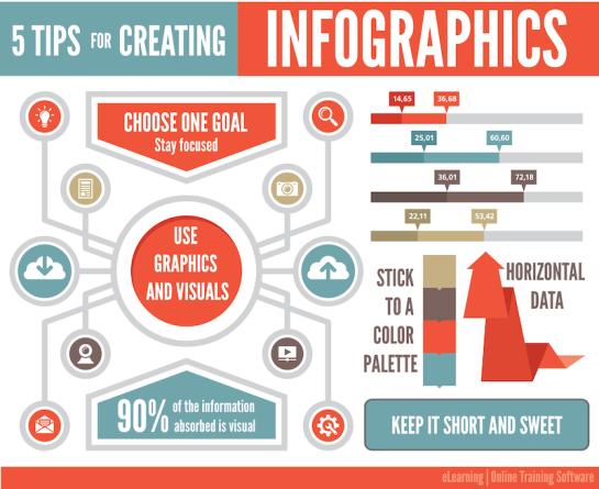 5 astuces pour créer des infographies - AUTOVEILLE