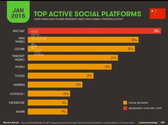 Top 10 des réseaux sociaux en Chine - Janvier 2015 - AUTOVEILLE