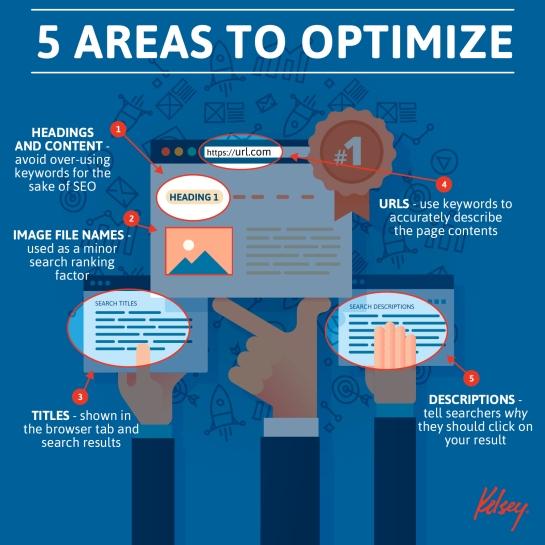 5 zones stratégiques à optimiser pour le SEO - AUTOVEILLE