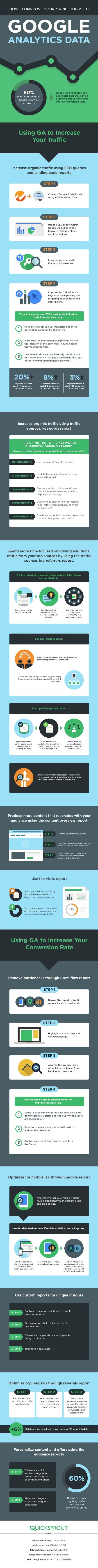 Utiliser les données de Google Analytics pour optimiser le Web marketing - AUTOVEILLE