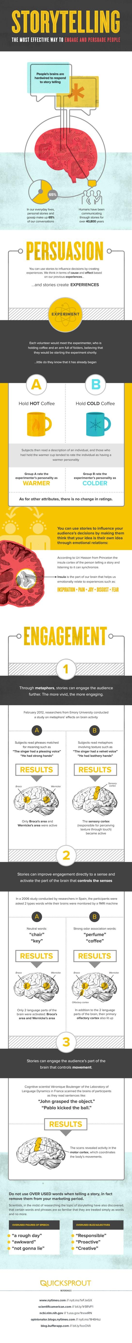 Storytelling, une méthode efficace pour convaincre - AUTOVEILLE