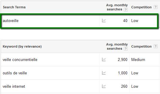 AUTOVEILLE sur Keyword Planner