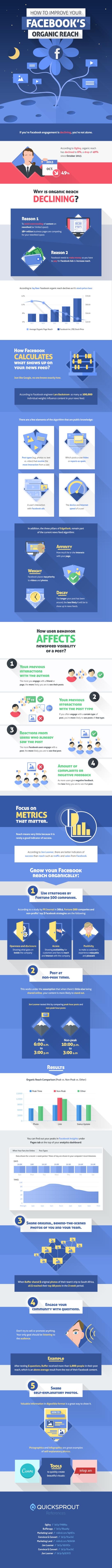 Augmentation de la portée organique Facebook - AUTOVEILLE