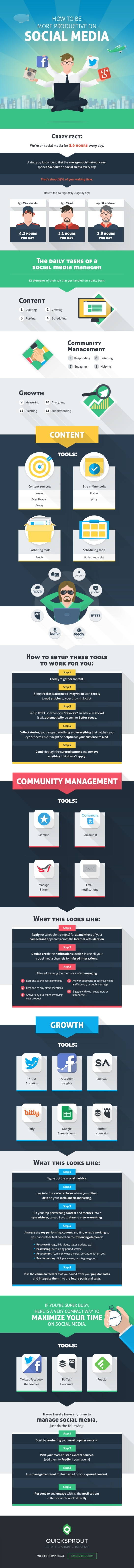 Comment être plus productif sur les réseaux sociaux ? - AUTOVEILLE