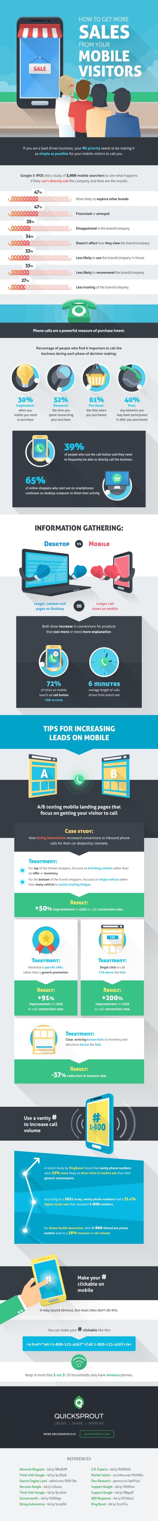 Comment augmenter ses ventes depuis les visites mobile ? AUTOVEILLE