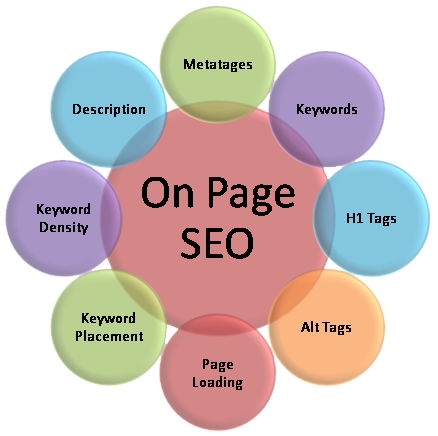 SEO On-site - AUTOVEILLE