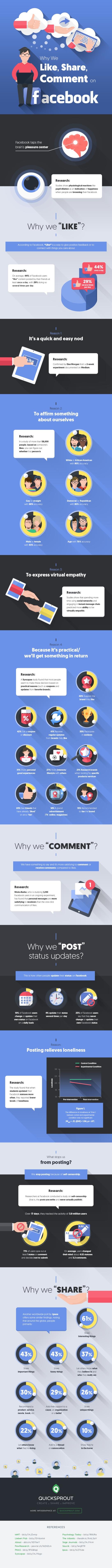 Pourquoi les internautes donnent des Like et commentent sur Facebook ? AUTOVEILLE