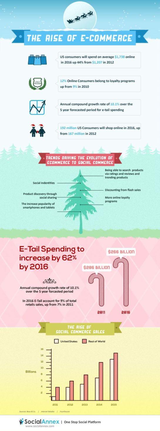 Croissance de l'E-commerce - AUTOVEILLE