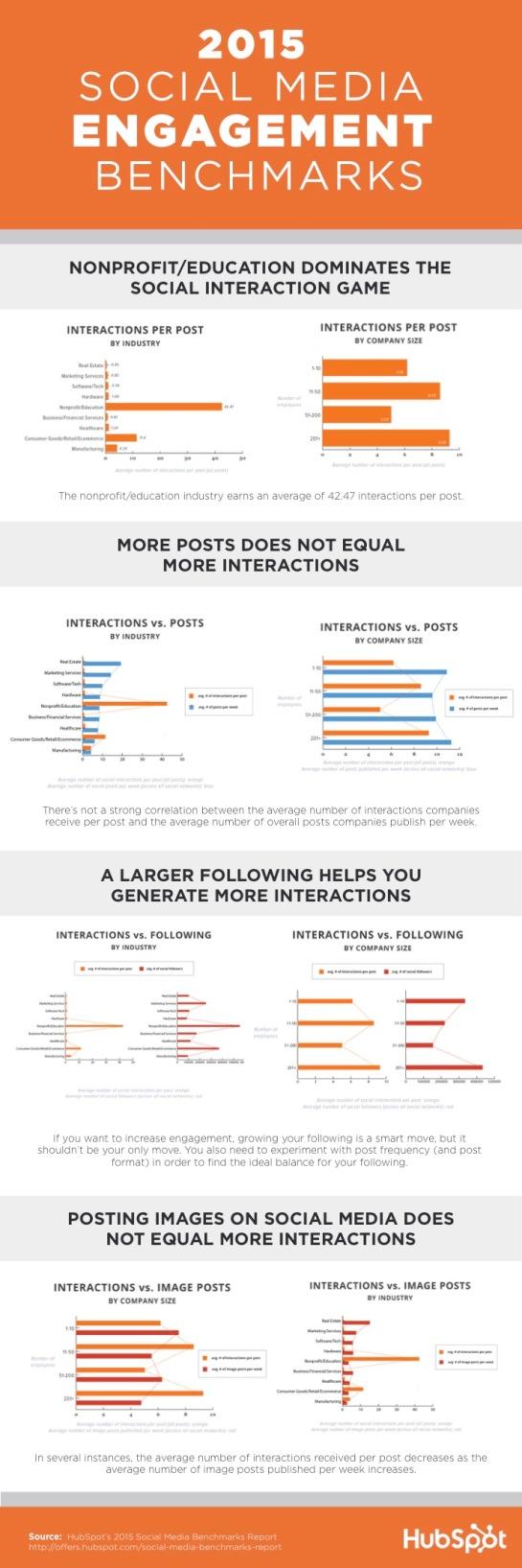 Benchmark engagement réseaux sociaux AUTOVEILLE