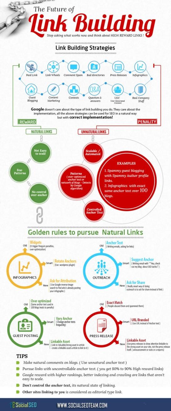 Le futur du netlinking / link building SEO - AUTOVEILLE