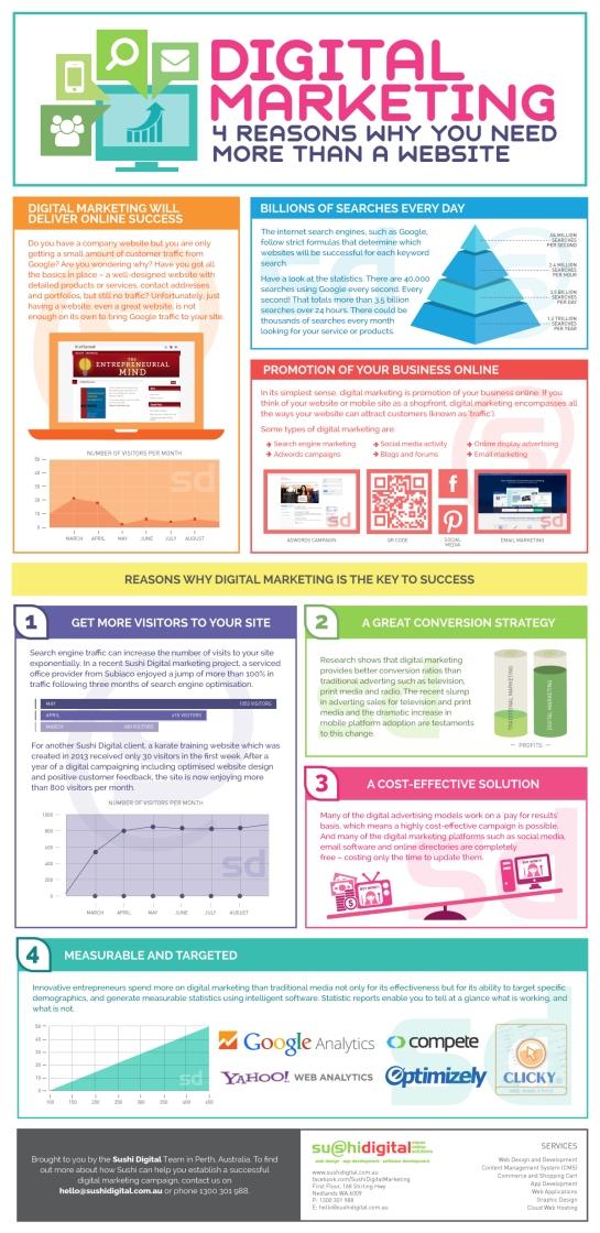 4 raisons qui montre qu'un site web n'est pas suffisant pour réussir en marketing digital - AUTOVEILLE
