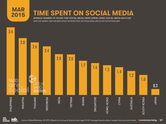 Temps passés sur les réseaux sociaux en Asie par jour - AUTOVEILLE