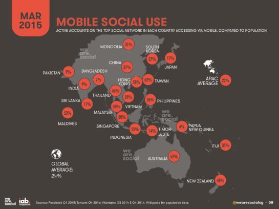 Pourcentage d'utilisateurs actifs sur les réseaux sociaux via Mobile en Asie - AUTOVEILLE