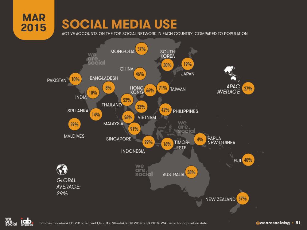 Pourcentage des utilisateurs actifs sur les réseaux sociaux en Asie - AUTOVEILLE
