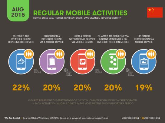 Que font les chinois sur leurs smartphones et tablettes ? - AUTOVEILLE