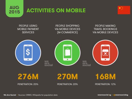 Activités que les chinois font sur leurs appareils mobiles - AUTOVEILLE