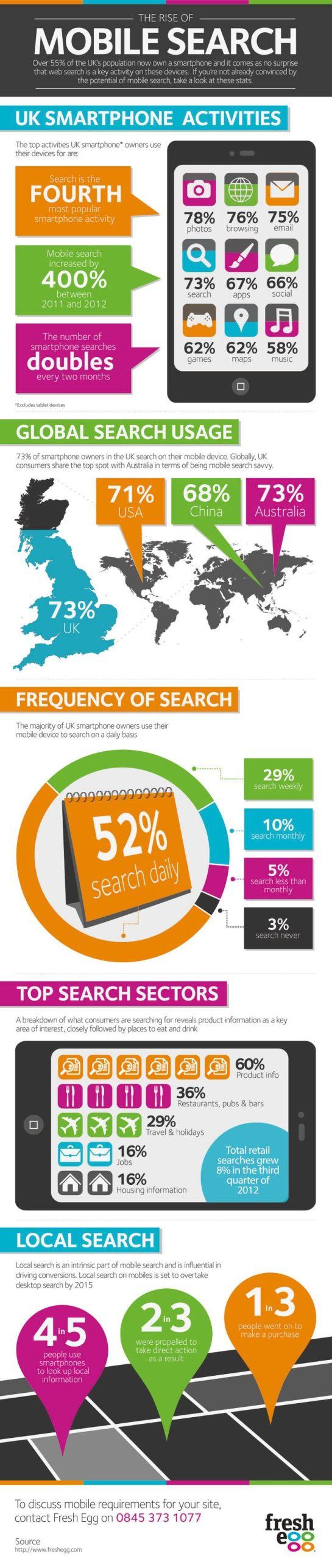 la croissance du search mobile - AUTOVEILLE