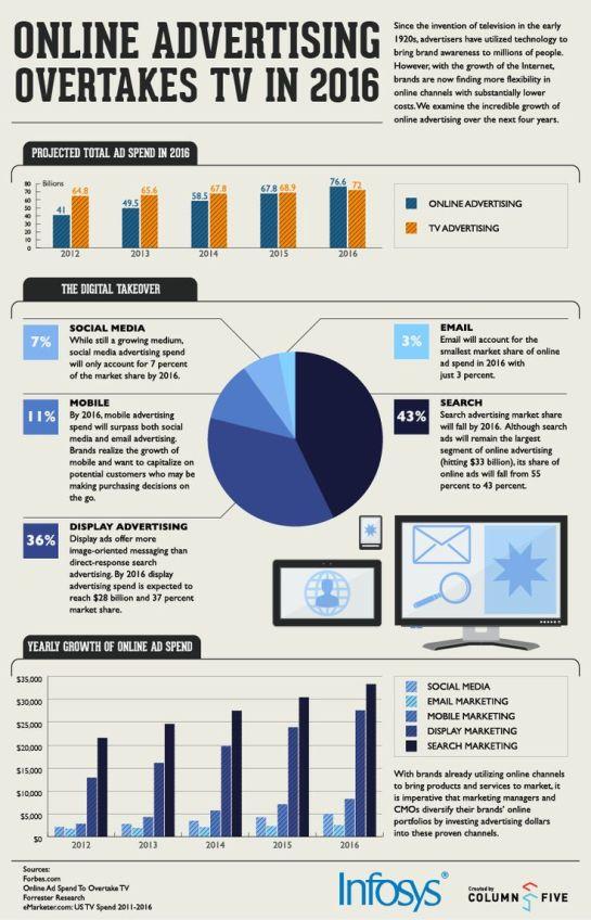 Web marketing va devenir le moyen marketing numéro 1, dépassant les médias traditionnels - AUTOVEILLE