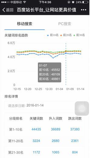 Densité de mots-clés - SEO chinois Baidu - AUTOVEILLE