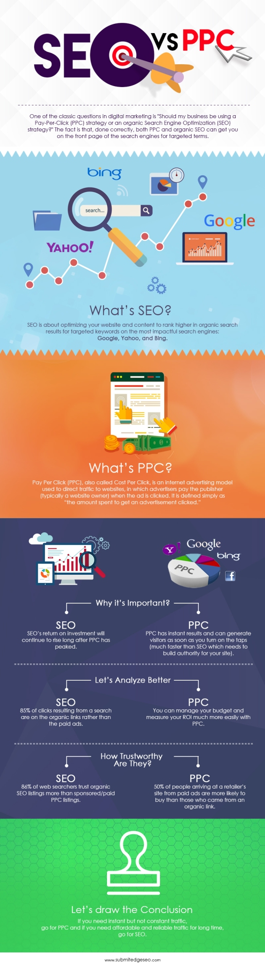 SEO vs PPC - Blog SEO - AUTOVEILLE