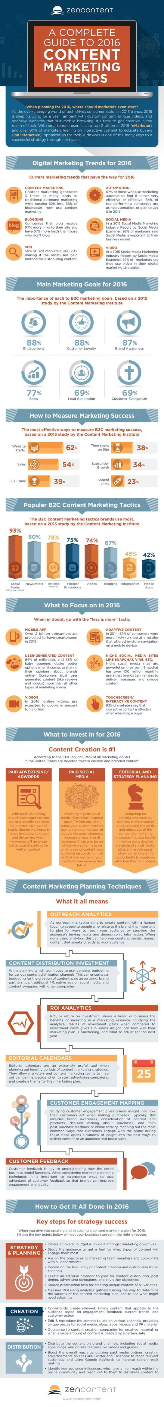 Tendances du Content Marketing en 2016 - AUTOVEILLE