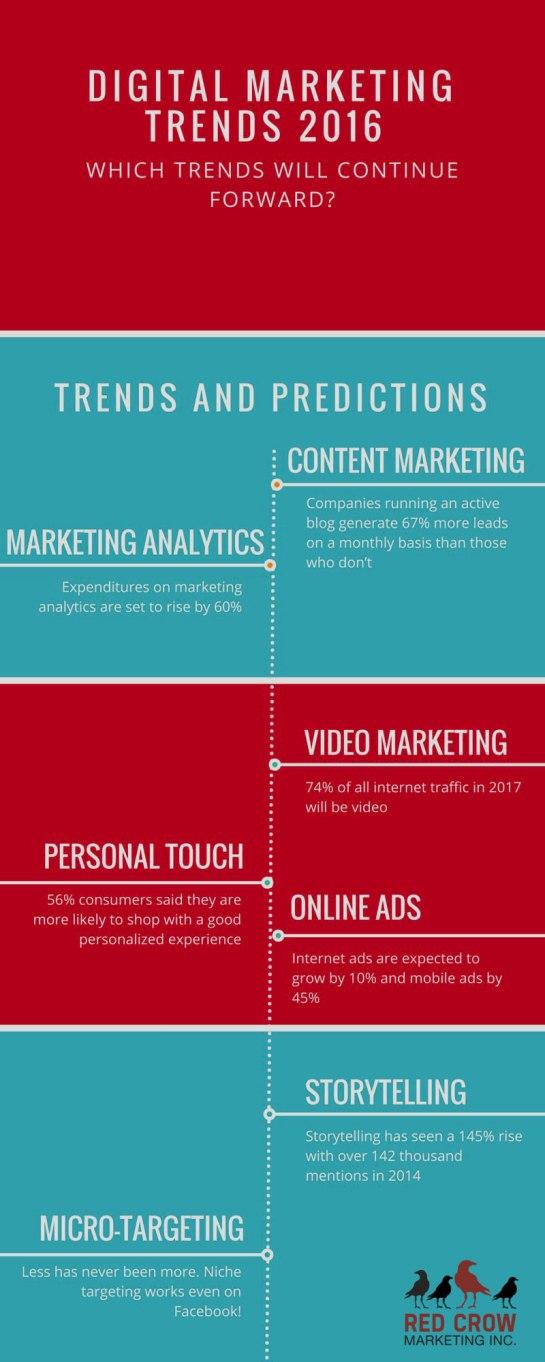 7-tendances-digital-marketing-en-2016-AUTOVEILLE