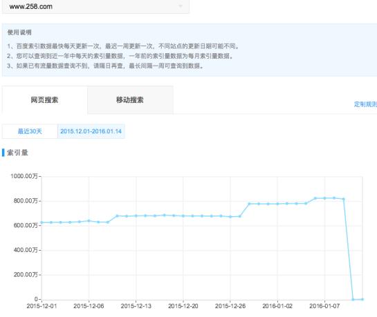 chute de pages indexées dans Baidu - SEO chinois - AUTOVEILLE