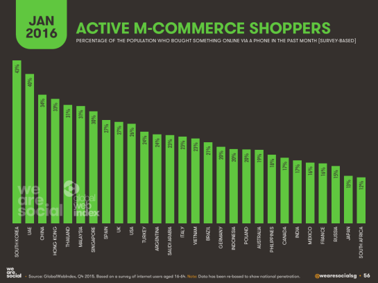 shoppers m-commerce - SEO mobile - AUTOVEILLE