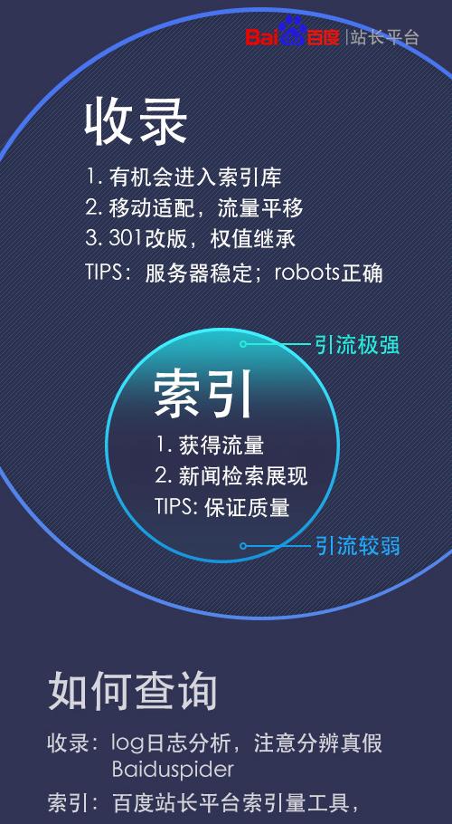 Différence entre crawl et indexation - SEO chinois sur Baidu - AUTOVEILLE