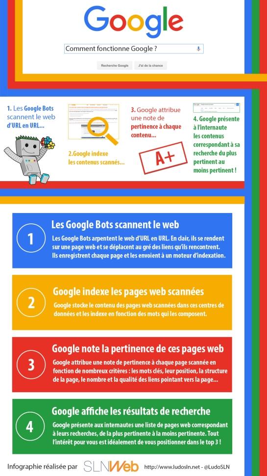 Comment fonctionne Google ? - AUTOVEILLE