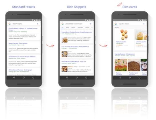 Nouveauté Google : Rich Cards de Google - AUTOVEILLE