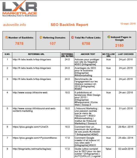 SEO Backlink Tool - Outil SEO de liens externes - AUTOVEILLE