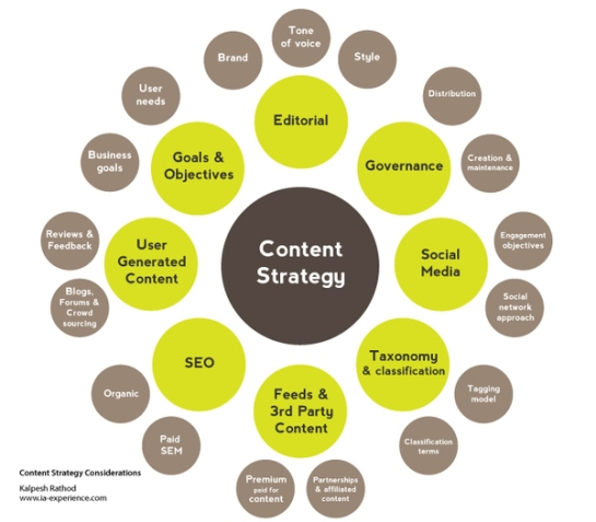 content-marketing-strategie-autoveille